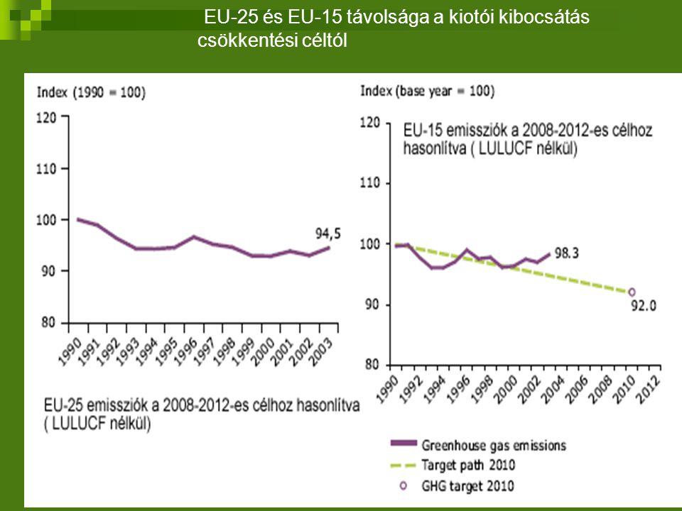 EU-25 és EU-15 távolsága a kiotói kibocsátás csökkentési céltól