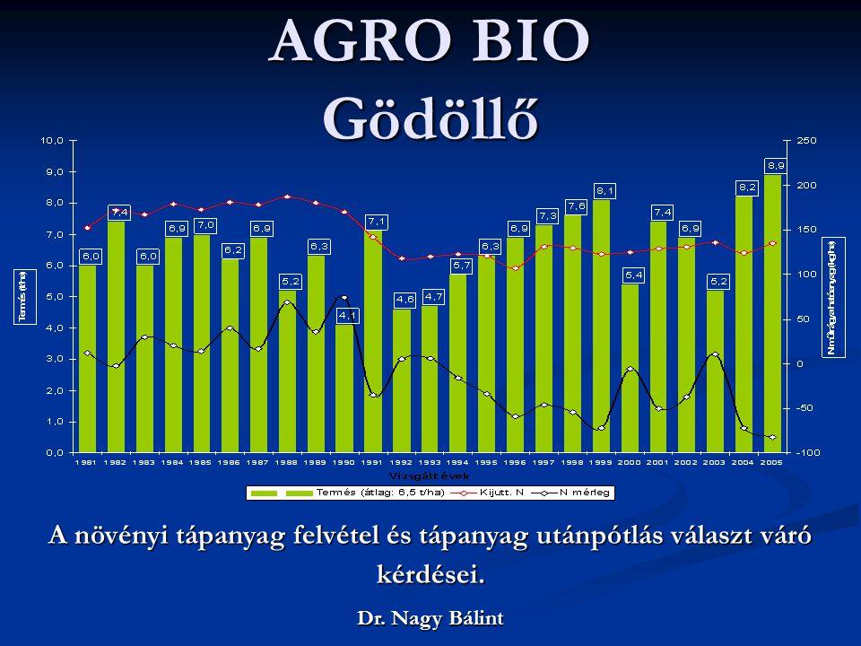 AGRO BIO Gödöllő A növényi tápanyag felvétel és tápanyag utánpótlás választ váró kérdései. Dr. Nagy Bálint