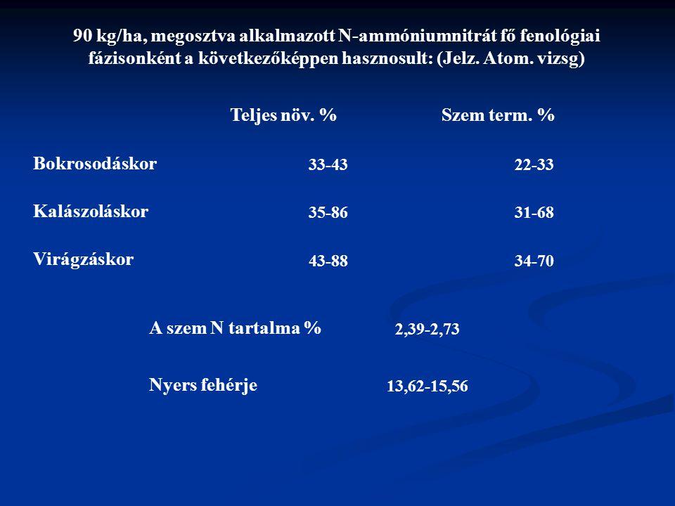 90 kg/ha, megosztva alkalmazott N-ammóniumnitrát fő fenológiai fázisonként a következőképpen hasznosult: (Jelz. Atom. vizsg) Teljes növ. %Szem term. %