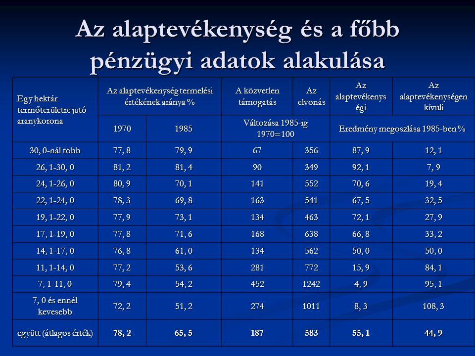 Egy hektár termőterületre jutó aranykorona Az alaptevékenység termelési értékének aránya % A közvetlen támogatás Az elvonás Az alaptevékenys égi Az al