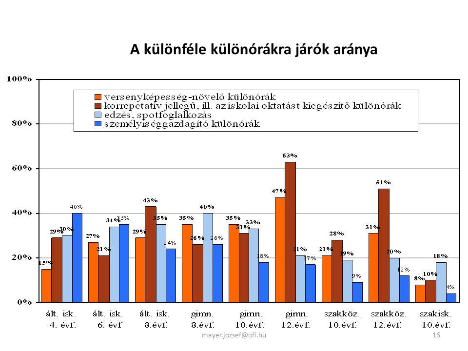 A különféle különórákra járók aránya 16mayer.jozsef@ofi.hu