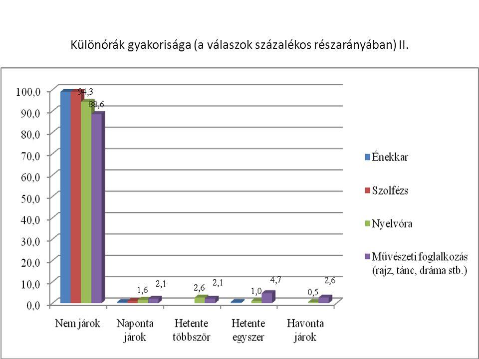 Különórák gyakorisága (a válaszok százalékos részarányában) II. 18