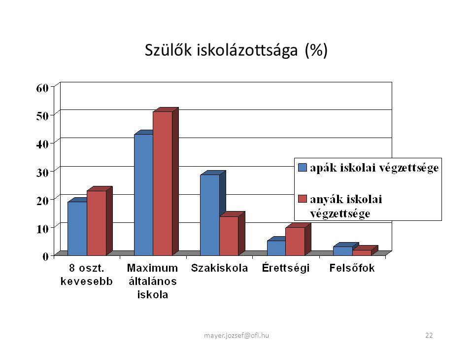 22 Szülők iskolázottsága (%) mayer.jozsef@ofi.hu