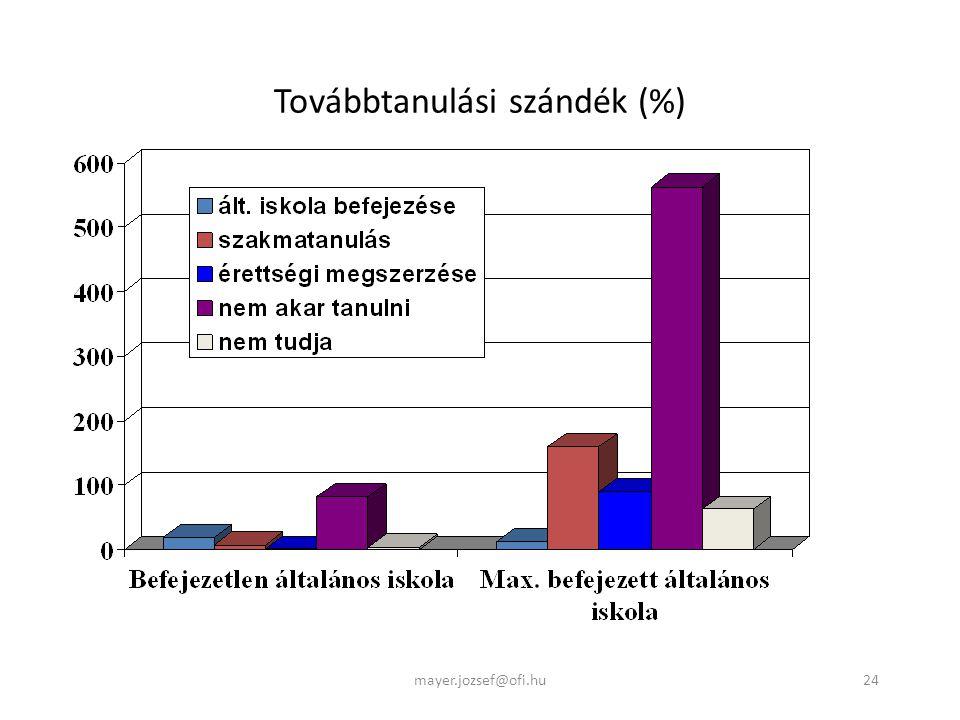24 Továbbtanulási szándék (%) mayer.jozsef@ofi.hu