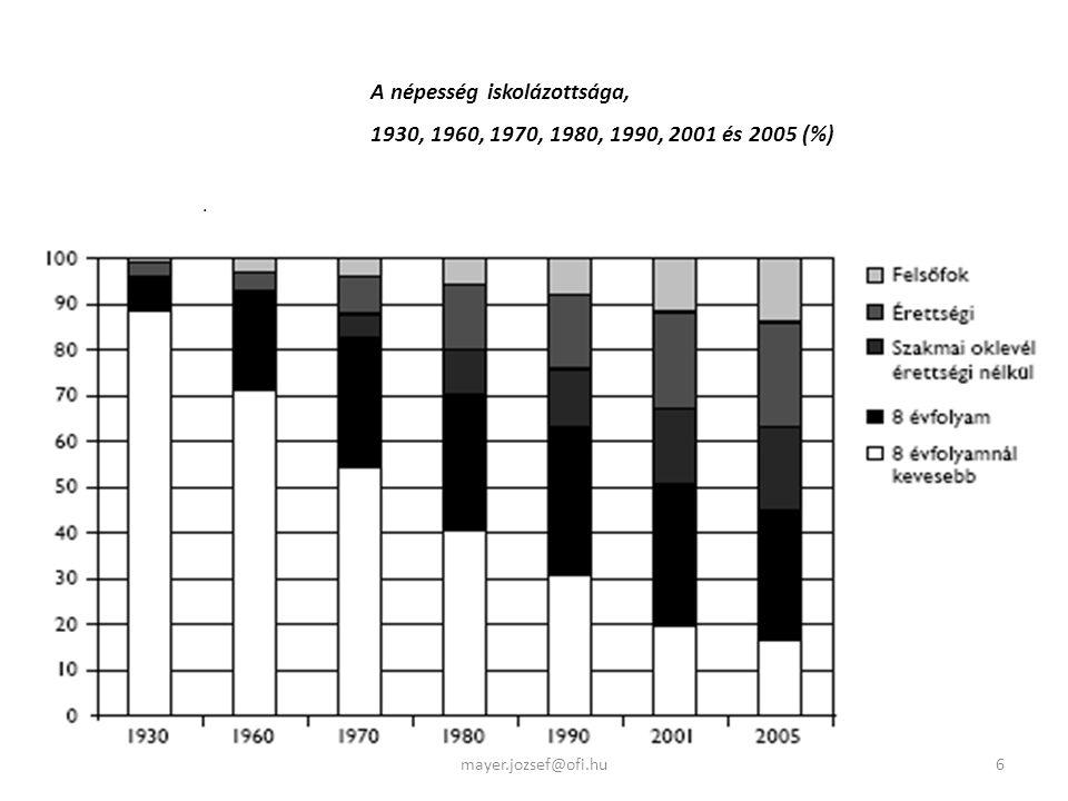 . A népesség iskolázottsága, 1930, 1960, 1970, 1980, 1990, 2001 és 2005 (%) 6mayer.jozsef@ofi.hu