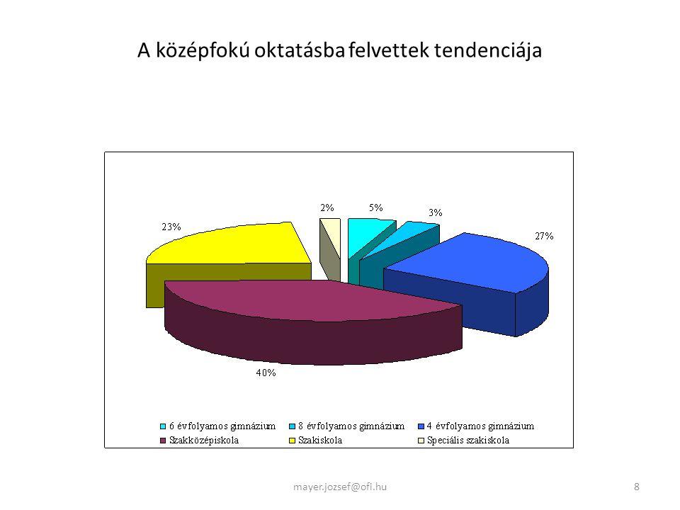 A középfokú oktatásba felvettek tendenciája 8mayer.jozsef@ofi.hu