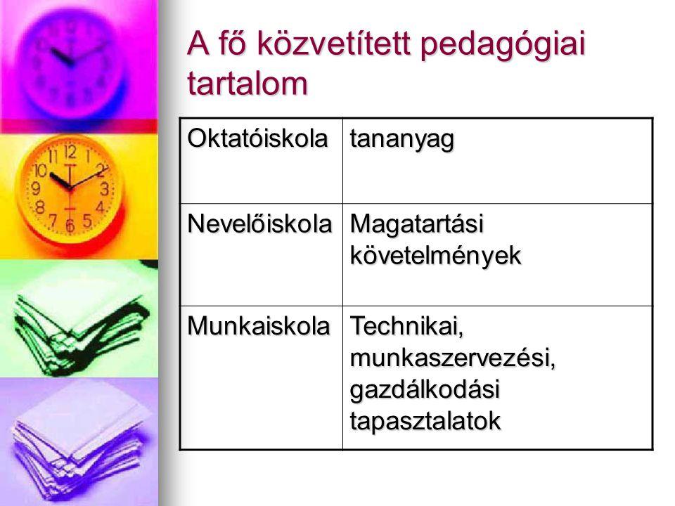 A fő közvetített pedagógiai tartalom Oktatóiskolatananyag Nevelőiskola Magatartási követelmények Munkaiskola Technikai, munkaszervezési, gazdálkodási tapasztalatok