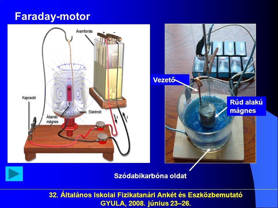 32. Általános Iskolai Fizikatanári Ankét és Eszközbemutató GYULA, 2008. június 23–26. Faraday-motor Rúd alakú mágnes Vezető Szódabikarbóna oldat