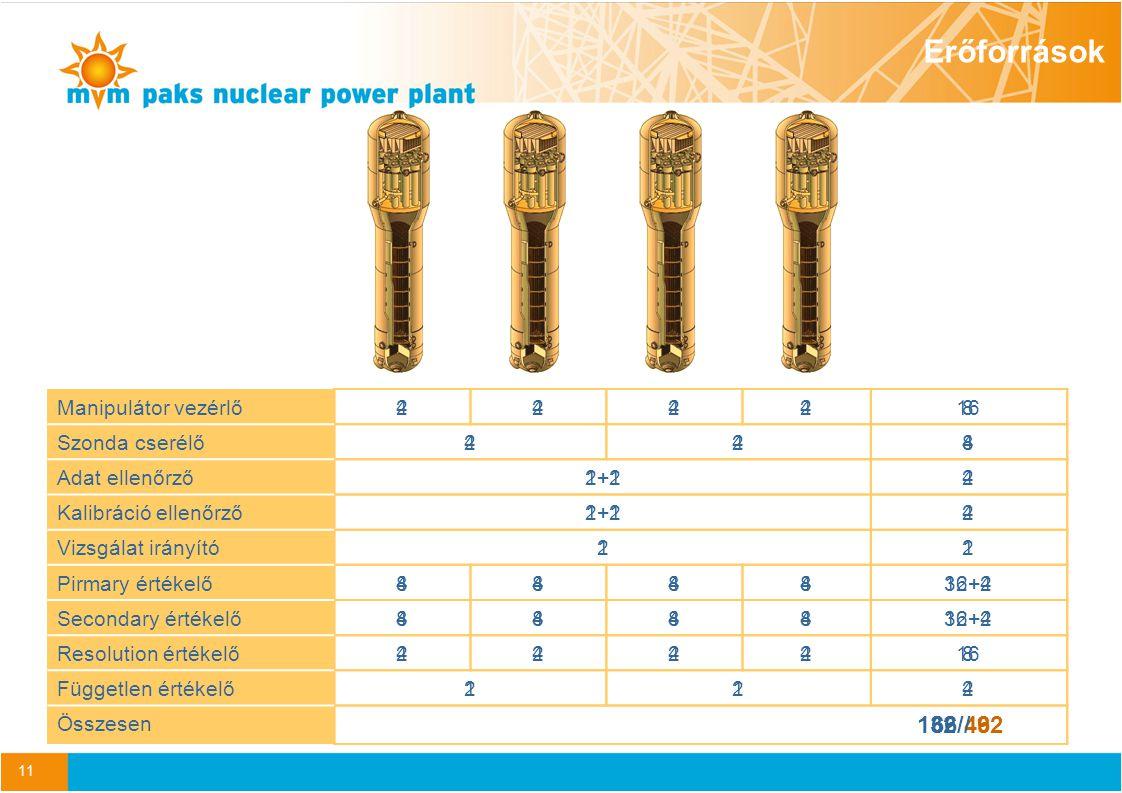 11 Manipulátor vezérlő22228 Szonda cserélő224 Adat ellenőrző1+12 Kalibráció ellenőrző1+12 Vizsgálat irányító11 Pirmary értékelő444416+2 Secondary értékelő444416+2 Resolution értékelő22228 Független értékelő112 Összesen 66/46 Manipulátor vezérlő444416 Szonda cserélő448 Adat ellenőrző2+24 Kalibráció ellenőrző2+24 Vizsgálat irányító22 Pirmary értékelő888832+4 Secondary értékelő888832+4 Resolution értékelő444416 Független értékelő224 Összesen 132 / 92 Erőforrások