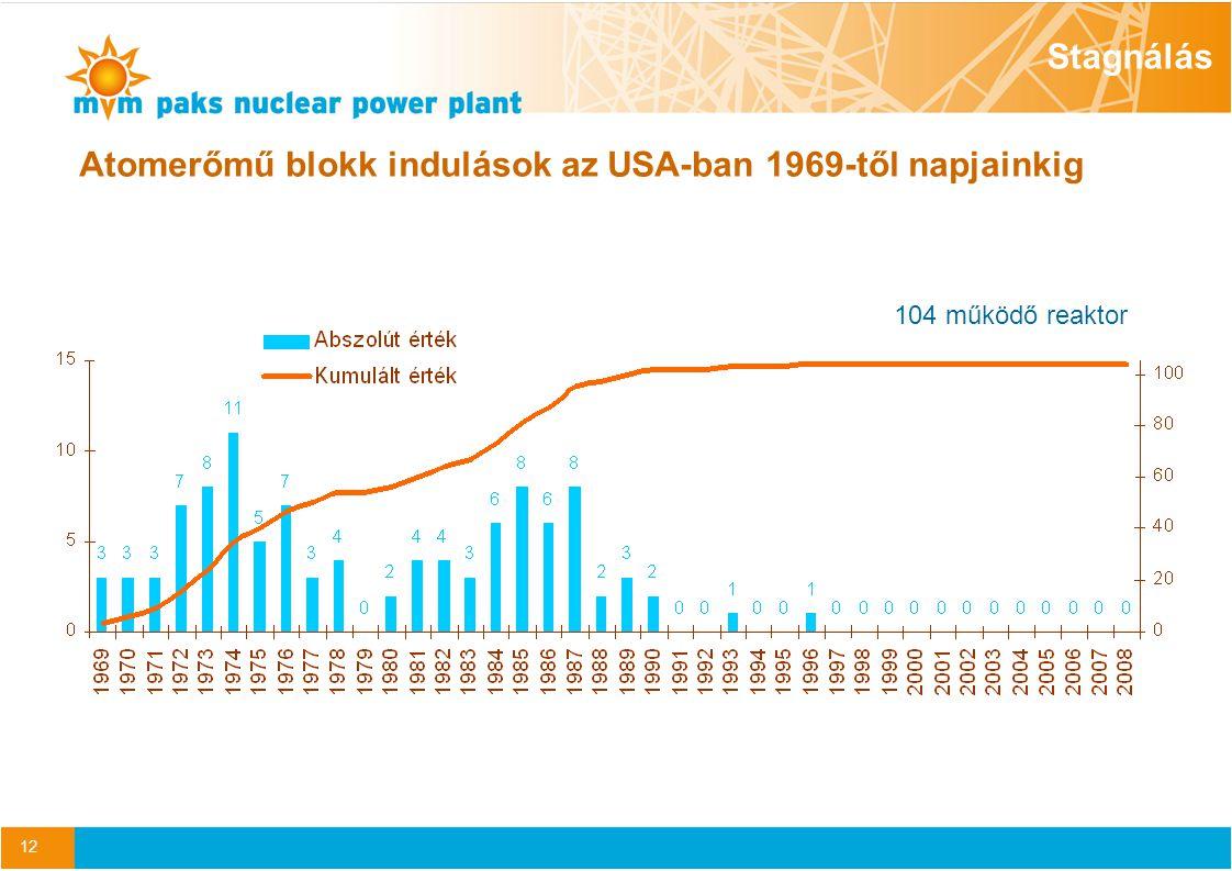 12 104 működő reaktor Stagnálás Atomerőmű blokk indulások az USA-ban 1969-től napjainkig