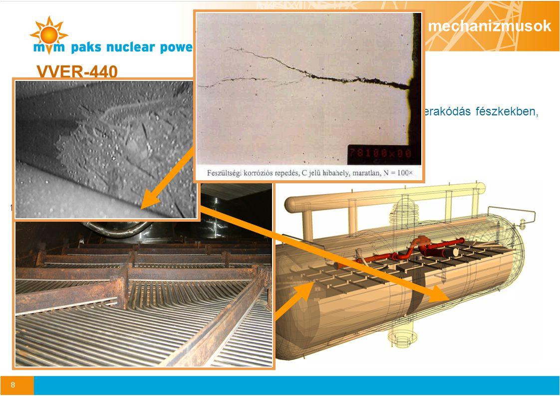 9 KorrózióMechanikai károsodás Elvékonyodás Thinning Pont- korrózió Pitting Kristályközi /feszültség korrózió IGA/SCC Primer oldali feszültség korrózió PWSCC Fáradás Fatigue Kopás Wear Erózió Impingement Babcock & Wilcoxxxxx Combustion Engineeringxxxxx Westinghousexxxxxx VVER-440x Romlási mechanizmusok Romlási mechanizmusok összefoglalása gőzfejlesztő típusok szerint A GF hőátadó cső meghibásodások csak az USA-ban eddig 8 komoly üzemzavarhoz és számtalan nem tervezett leálláshoz vezettek.