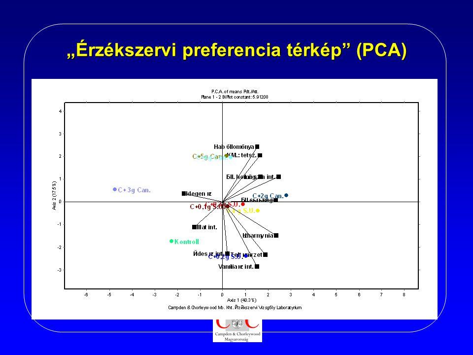 """""""Érzékszervi preferencia térkép"""" (PCA)"""
