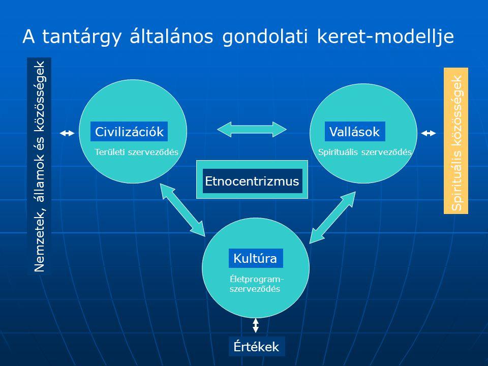 A tantárgy általános gondolati keret-modellje CivilizációkVallások Kultúra Értékek Nemzetek, államok és közösségek Etnocentrizmus Területi szerveződésSpirituális szerveződés Életprogram- szerveződés Spirituális közösségek