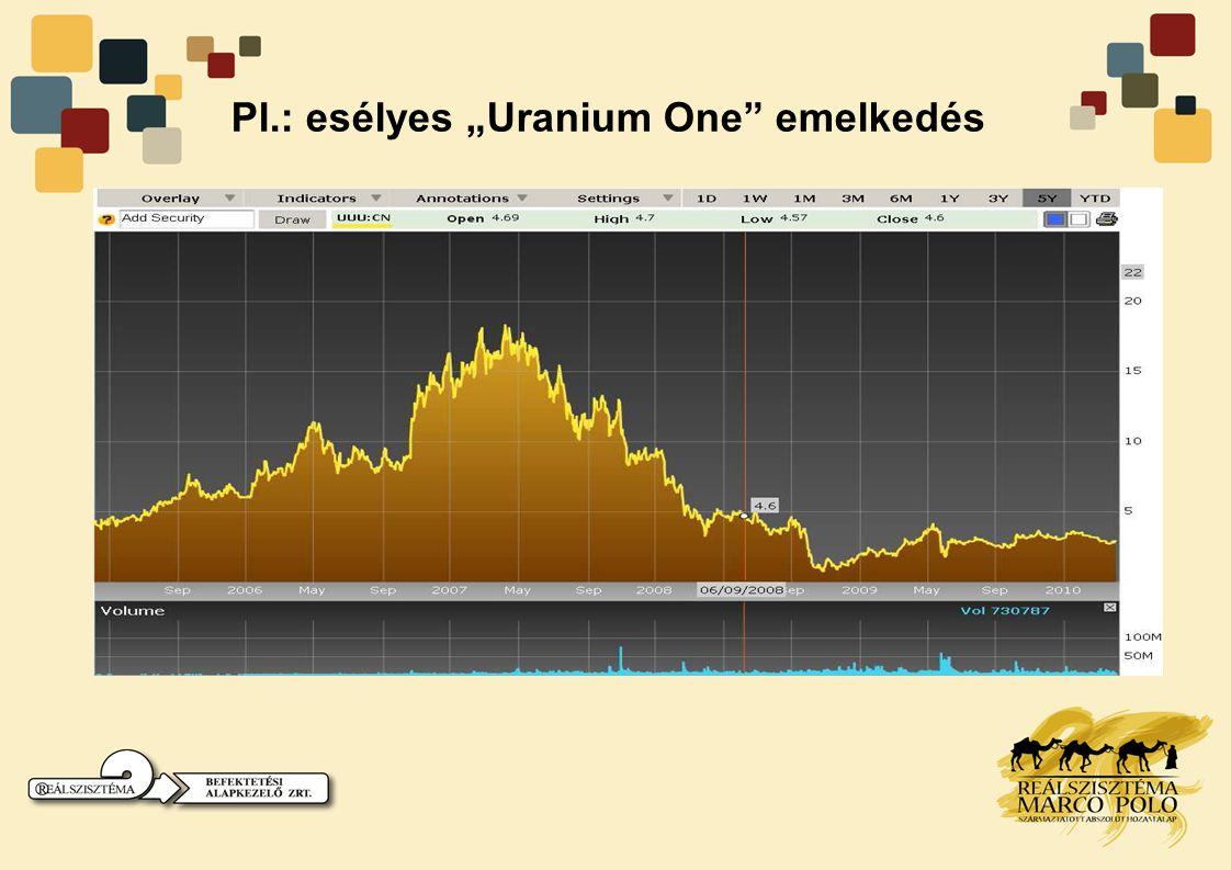 """Pl.: esélyes """"Uranium One"""" emelkedés"""