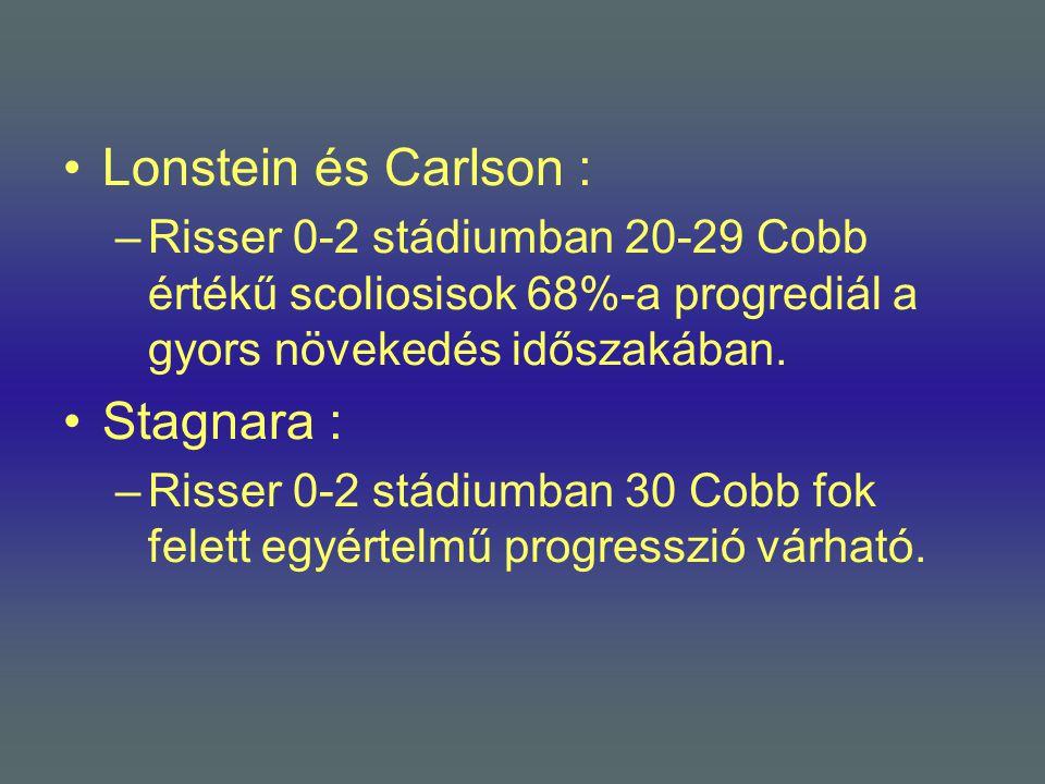 •Lonstein és Carlson : –Risser 0-2 stádiumban 20-29 Cobb értékű scoliosisok 68%-a progrediál a gyors növekedés időszakában. •Stagnara : –Risser 0-2 st