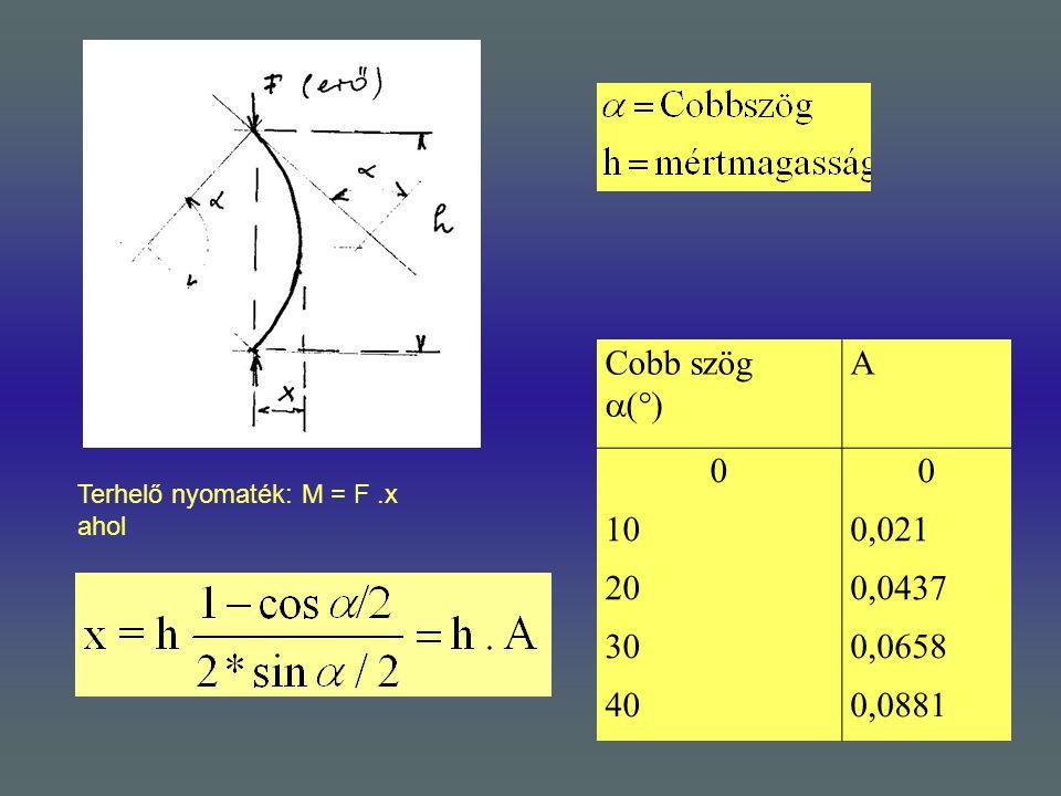 Terhelő nyomaték: M = F.x ahol Cobb szög  (  ) A 00 100,021 200,0437 300,0658 400,0881