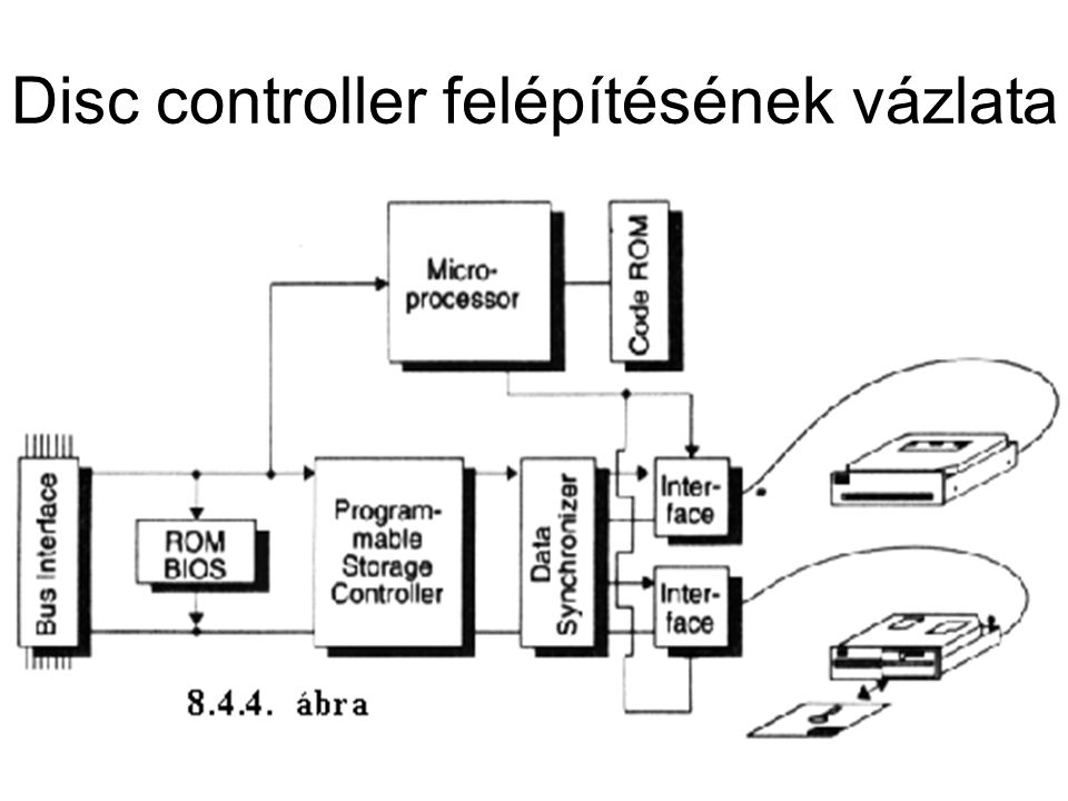 Disc controller felépítésének vázlata