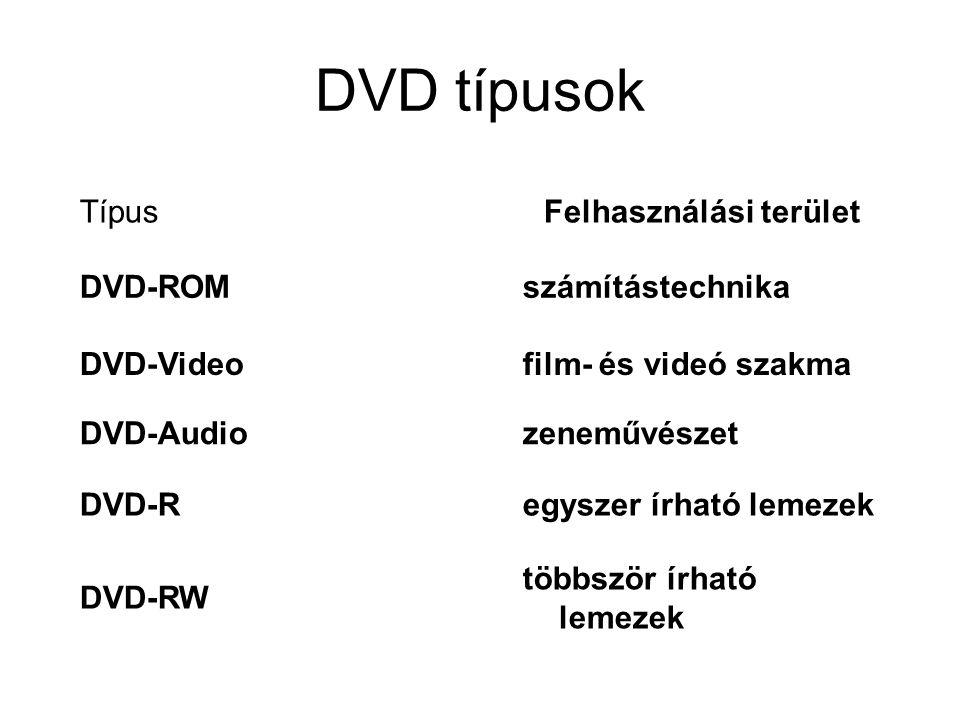 DVD típusok TípusFelhasználási terület DVD-ROMszámítástechnika DVD-Videofilm- és videó szakma DVD-Audiozeneművészet DVD-Regyszer írható lemezek DVD-RW