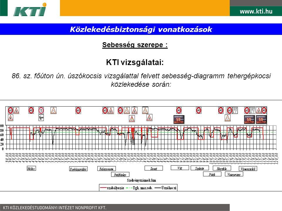 Közlekedésbiztonsági vonatkozások Sebesség szerepe : KTI vizsgálatai: 86. sz. főúton ún. úszókocsis vizsgálattal felvett sebesség-diagramm tehergépkoc