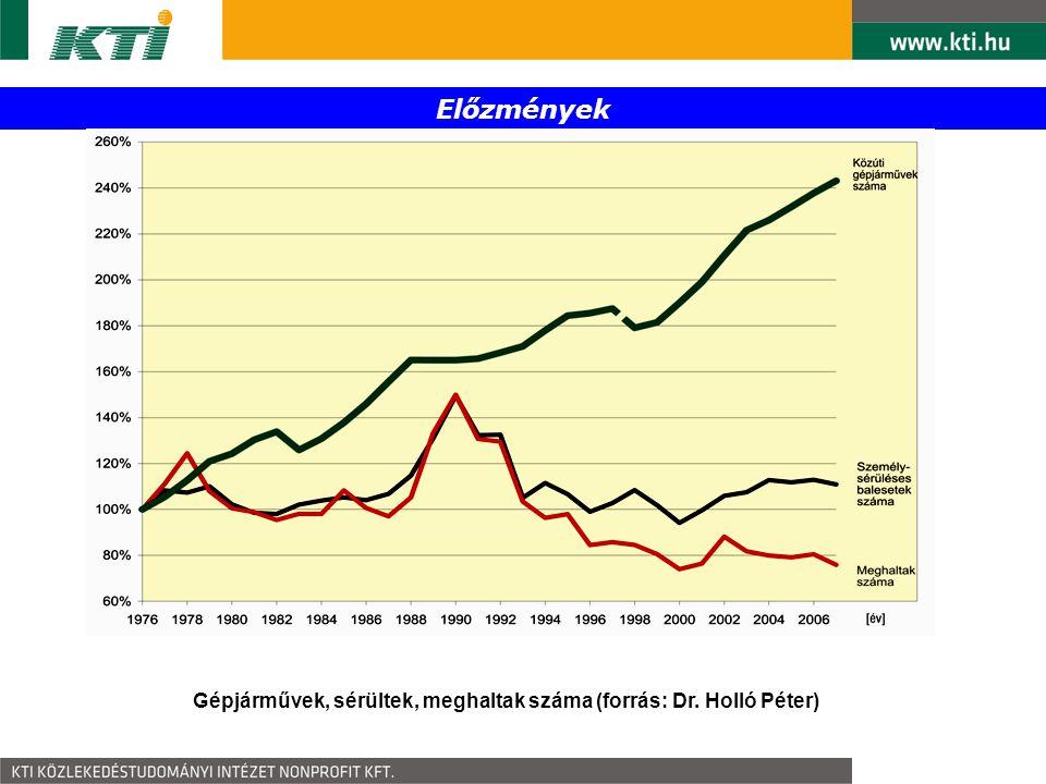 Előzmények A közúti tehergépjárművek, a tehergépjárművek részvételével történt személysérüléses balesetek és az ezek következtében meghaltak számának változás 2000-től 2007-ig Míg a személysérüléses balesetek következtében meghaltak száma 2002 óta csökkenő tendenciát mutat, a tehergépkocsik részvételével bekövetkező balesetek esetében 2003 óta ez az érték növekszik.