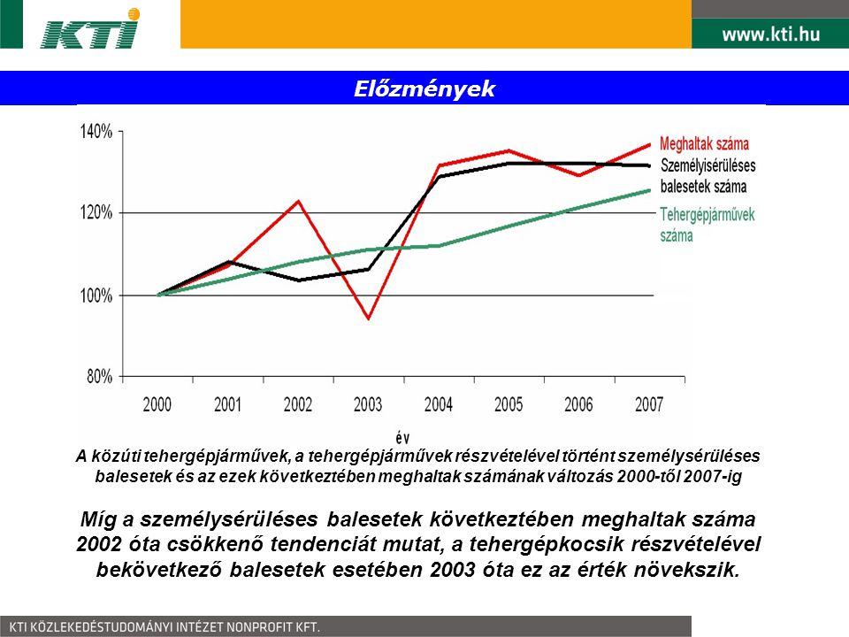 Előzmények Az EU bővítésével a magyarországi tranzit szerep tovább nőtt, a hazai tehergépkocsik mellett ugrásszerűen megnőtt az országon áthaladó nehéz tehergépkocsi tranzit is 1700000