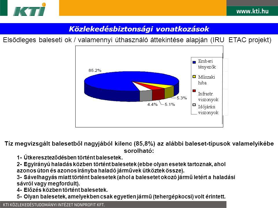 Elsődleges baleseti ok / valamennyi úthasználó áttekintése alapján (IRU ETAC projekt) Tíz megvizsgált balesetből nagyjából kilenc (85,8%) az alábbi ba