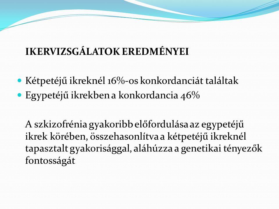 IKERVIZSGÁLATOK EREDMÉNYEI  Kétpetéjű ikreknél 16%-os konkordanciát találtak  Egypetéjű ikrekben a konkordancia 46% A szkizofrénia gyakoribb előford