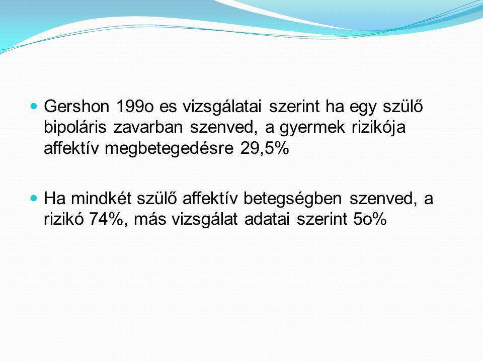  Gershon 199o es vizsgálatai szerint ha egy szülő bipoláris zavarban szenved, a gyermek rizikója affektív megbetegedésre 29,5%  Ha mindkét szülő aff