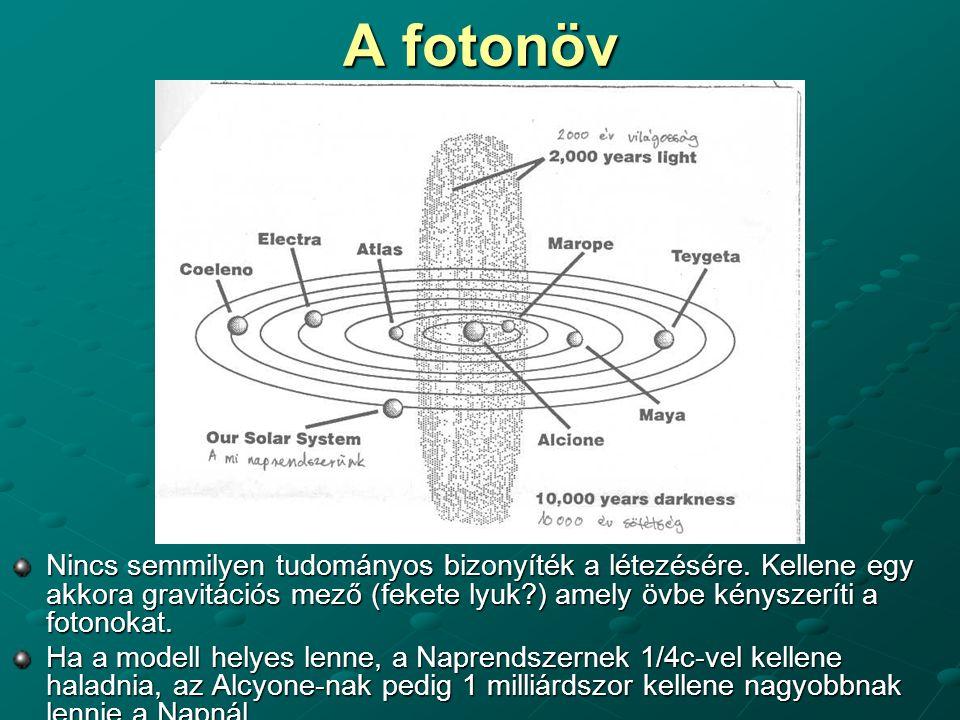 A fotonöv Nincs semmilyen tudományos bizonyíték a létezésére. Kellene egy akkora gravitációs mező (fekete lyuk?) amely övbe kényszeríti a fotonokat. H