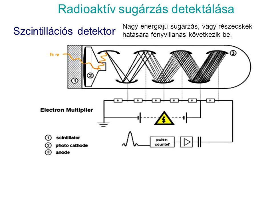 Radioaktív sugárzás detektálása  Ködkamra Wilson-féle ködkamra A kamrában alkohol telített gőze van, a sugárforrásból kilépő részecskék ionokat hozna