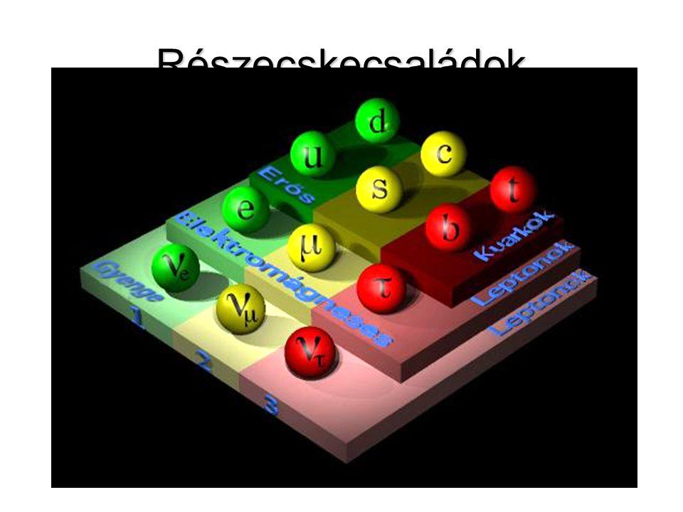 Megmarad-e az energia a béta-bomlásban? Az elektron energiája nem meghatározott 1931 – Pauli, neutrínó jóslat 1954 – Szalay, Csikai közvetett megf. 19