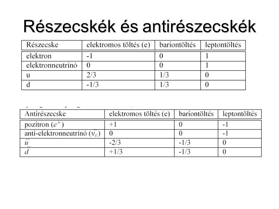 Részecskecsaládok + antirészecskéik