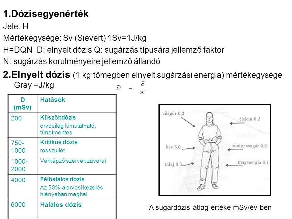 1.Dózisegyenérték Jele: H Mértékegysége: Sv (Sievert) 1Sv=1J/kg H=DQN D: elnyelt dózis Q: sugárzás típusára jellemző faktor N: sugárzás körülményeire jellemző állandó 2.Elnyelt dózis (1 kg tömegben elnyelt sugárzási energia) mértékegysége Gray =J/kg A sugárdózis átlag értéke mSv/év-ben D (mSv) Hatások 200 Küszöbdózis orvosilag kimutatható, tünetmentes 750- 1000 Kritikus dózis rosszullét 1000- 2000 Vérképző szervek zavarai 4000 Félhalálos dózis Az 50%-a orvosi kezelés hiányában meghal 6000Halálos dózis
