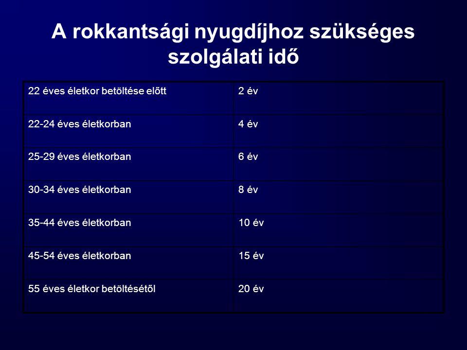 A rokkantsági nyugdíjhoz szükséges szolgálati idő 22 éves életkor betöltése előtt2 év 22-24 éves életkorban4 év 25-29 éves életkorban6 év 30-34 éves életkorban8 év 35-44 éves életkorban10 év 45-54 éves életkorban15 év 55 éves életkor betöltésétől20 év