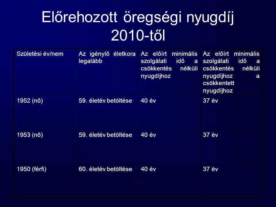 Előrehozott öregségi nyugdíj 2010-től Születési év/nemAz igénylő életkora legalább Az előírt minimális szolgálati idő a csökkentés nélküli nyugdíjhoz