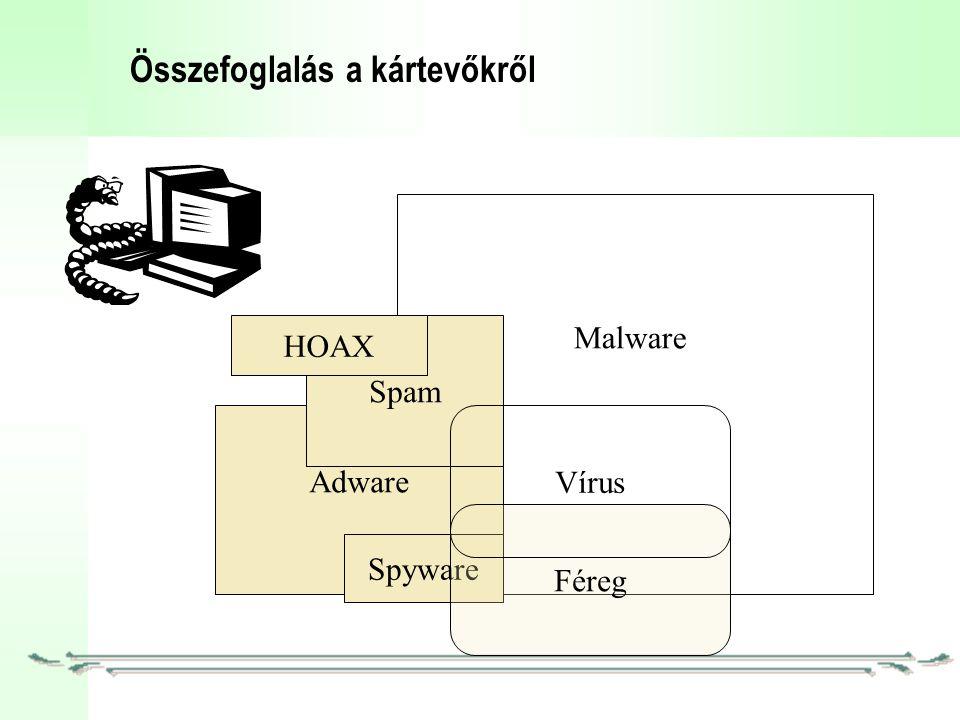Összefoglalás a kártevőkről Malware Adware Spyware Féreg Spam HOAX Vírus
