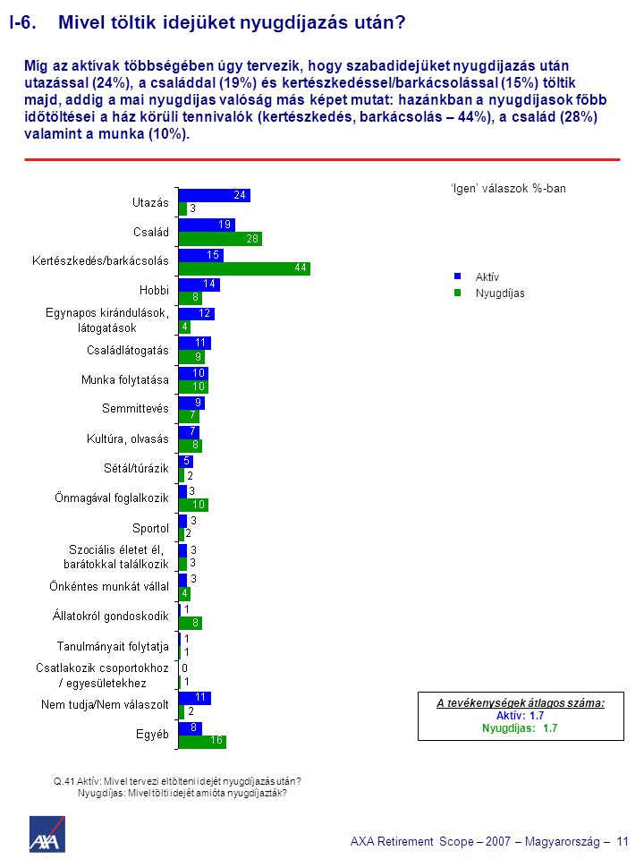 AXA Retirement Scope – 2007 – Magyarország – 11 Q.41 Aktív: Mivel tervezi eltölteni idejét nyugdíjazás után.