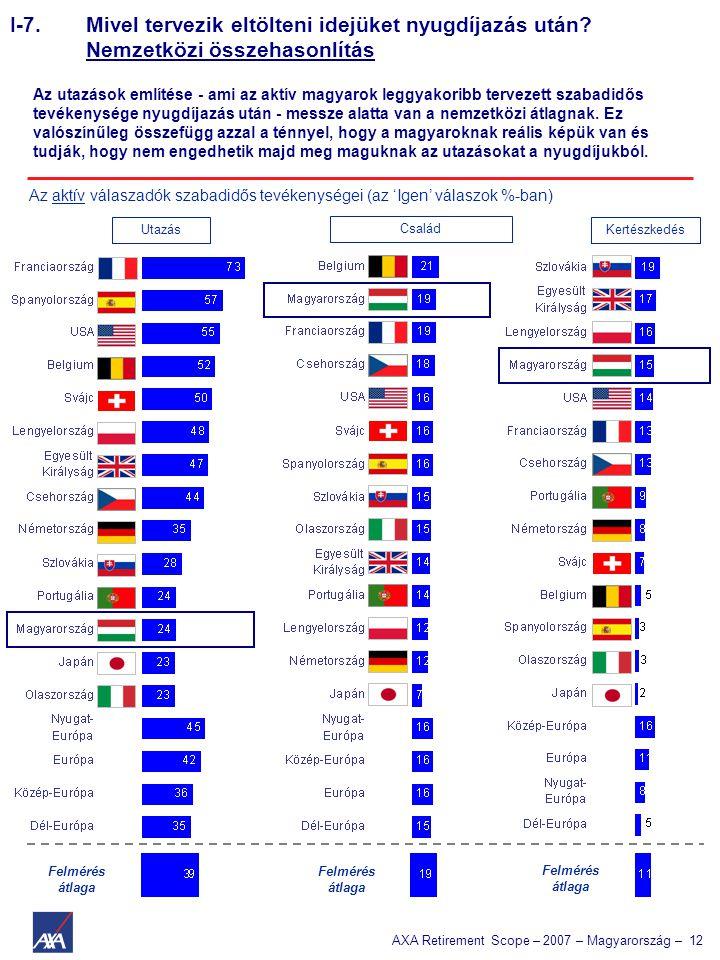 AXA Retirement Scope – 2007 – Magyarország – 12 Az aktív válaszadók szabadidős tevékenységei (az 'Igen' válaszok %-ban) Utazás Család Kertészkedés Fel