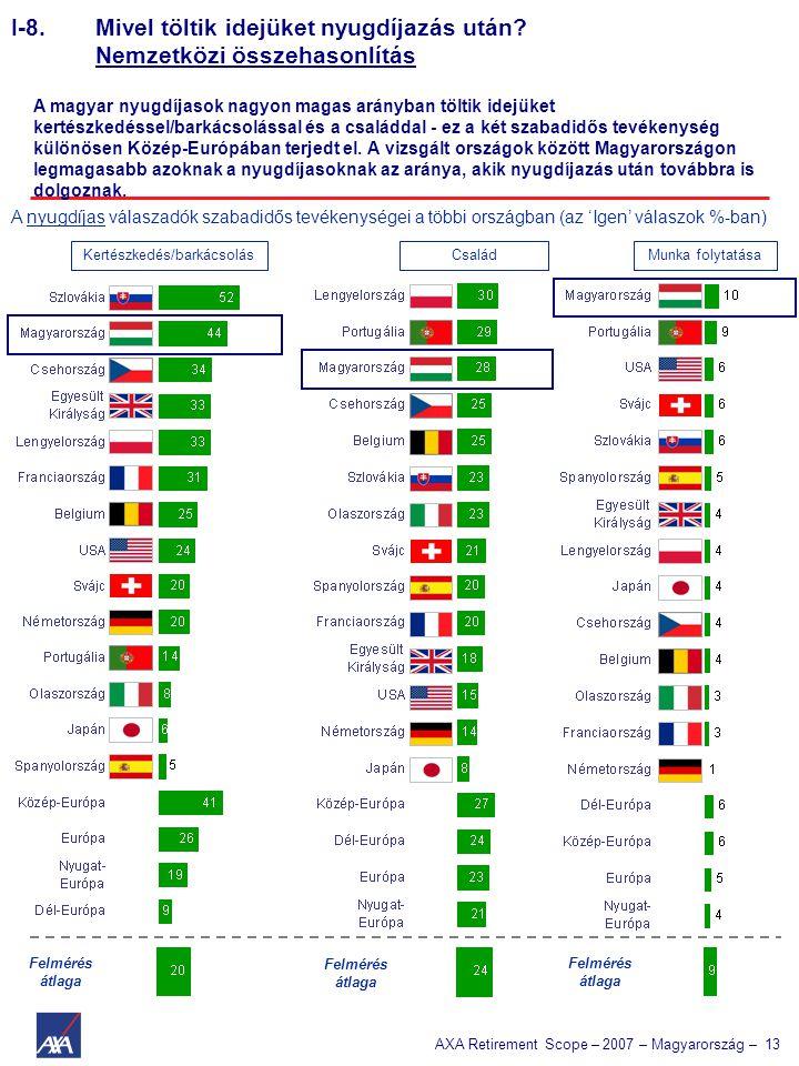 AXA Retirement Scope – 2007 – Magyarország – 13 I-8. Mivel töltik idejüket nyugdíjazás után? Nemzetközi összehasonlítás A nyugdíjas válaszadók szabadi