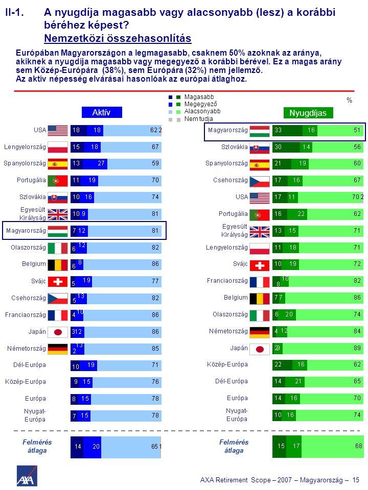 AXA Retirement Scope – 2007 – Magyarország – 15 II-1. A nyugdíja magasabb vagy alacsonyabb (lesz) a korábbi béréhez képest? Nemzetközi összehasonlítás