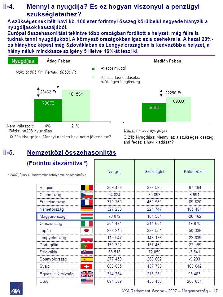 AXA Retirement Scope – 2007 – Magyarország – 17 A háztartási kiadásokra szükséges átlagösszeg Átlagos nyugdíj Q.21a Nyugdíjas: Mennyi a teljes havi nettó jövedelme.
