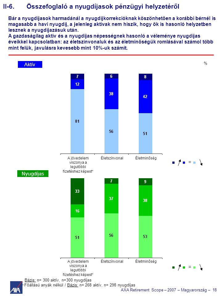 AXA Retirement Scope – 2007 – Magyarország – 18 Bázis: n= 300 aktív, n=300 nyugdíjas * Főállású anyák nélkül / Bázis: n= 268 aktív, n= 298 nyugdíjas = = II-6.