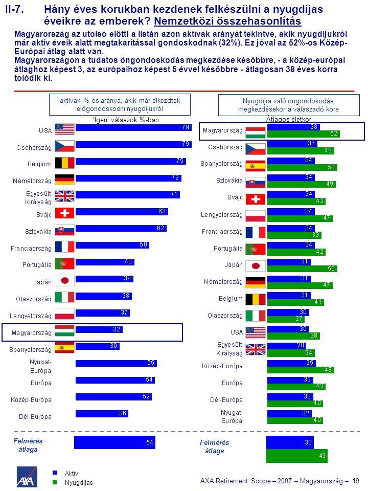 AXA Retirement Scope – 2007 – Magyarország – 19 II-7. Hány éves korukban kezdenek felkészülni a nyugdíjas éveikre az emberek? Nemzetközi összehasonlít