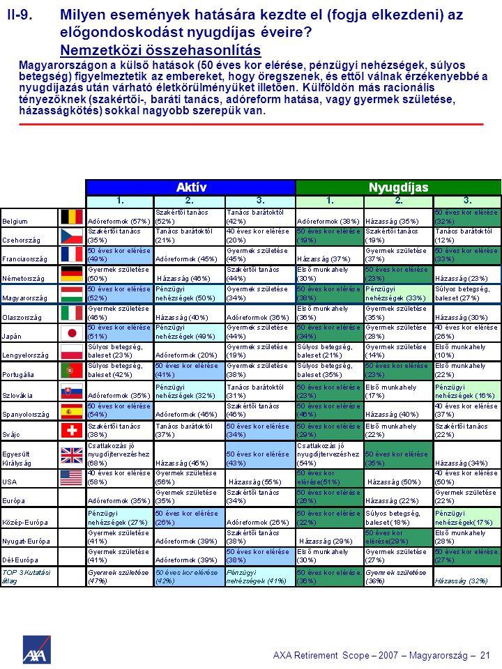 AXA Retirement Scope – 2007 – Magyarország – 21 II-9. Milyen események hatására kezdte el (fogja elkezdeni) az előgondoskodást nyugdíjas éveire? Nemze