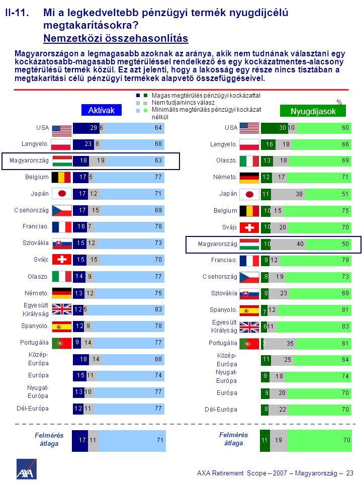 AXA Retirement Scope – 2007 – Magyarország – 23 II-11. Mi a legkedveltebb pénzügyi termék nyugdíjcélú megtakarításokra? Nemzetközi összehasonlítás Mag