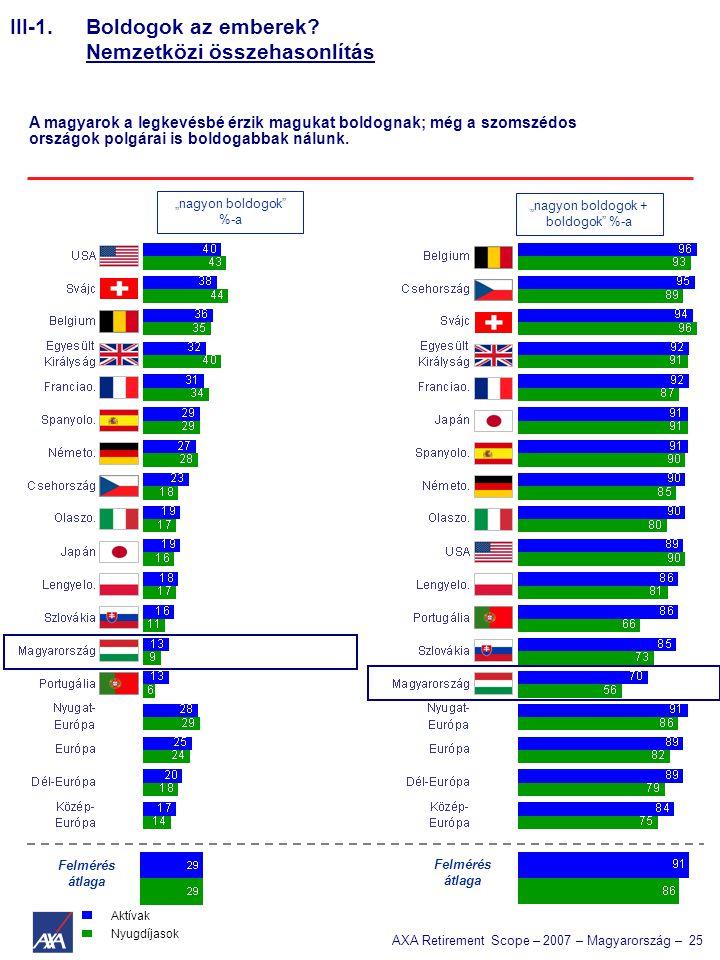 AXA Retirement Scope – 2007 – Magyarország – 25 III-1. Boldogok az emberek? Nemzetközi összehasonlítás A magyarok a legkevésbé érzik magukat boldognak