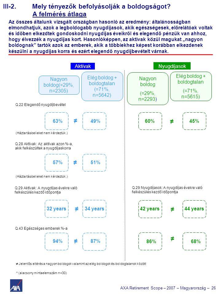 AXA Retirement Scope – 2007 – Magyarország – 26 III-2. Mely tényezők befolyásolják a boldogságot? A felmérés átlaga Az összes általunk vizsgált ország