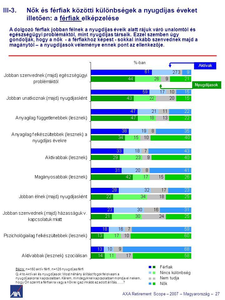 AXA Retirement Scope – 2007 – Magyarország – 27 Bázis: n=150 aktív férfi, n=126 nyugdíjas férfi %-ban Q.41b Aktívak és nyugdíjasok: Most néhány állítást fogok felolvasni a nyugdíjaskorral kapcsolatban.