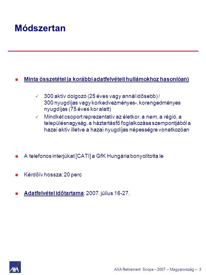 AXA Retirement Scope – 2007 – Magyarország – 3  Minta összetétel (a korábbi adatfelvételi hullámokhoz hasonlóan)  300 aktív dolgozó (25 éves vagy annál idősebb) / 300 nyugdíjas vagy korkedvezményes-, korengedményes nyugdíjas (75 éves kor alatt)  Mindkét csoport reprezentatív az életkor, a nem, a régió, a településnagyság, a háztartásfő foglalkozása szempontjából a hazai aktív illetve a hazai nyugdíjas népességre vonatkozóan  A telefonos interjúkat [CATI] a GfK Hungária bonyolította le  Kérdőív hossza: 20 perc  Adatfelvétel időtartama: 2007.