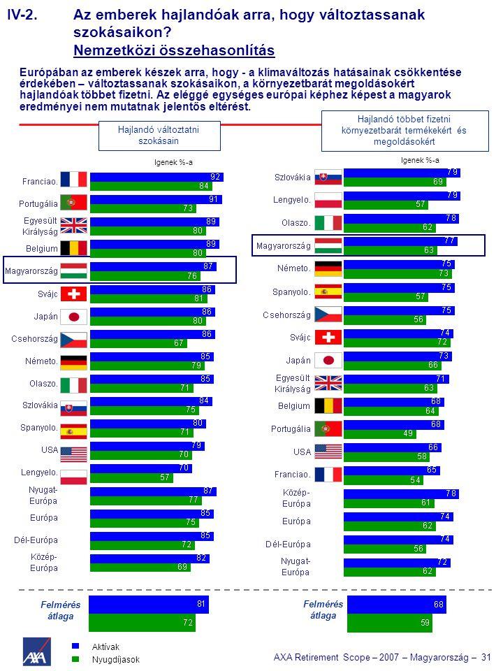 AXA Retirement Scope – 2007 – Magyarország – 31 IV-2. Az emberek hajlandóak arra, hogy változtassanak szokásaikon? Nemzetközi összehasonlítás Európába